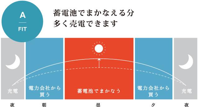 株式会社TAIKOU 蓄電池事業 FIT(固定価格買取制度)