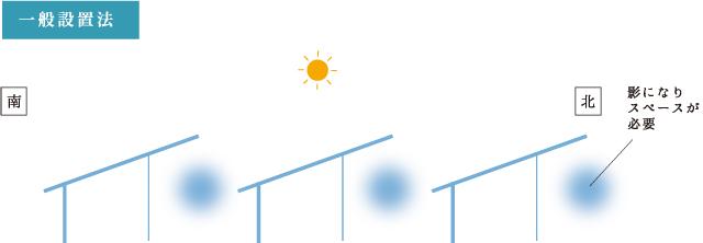 株式会社TAIKOU 太陽光発電事業 一般設置法