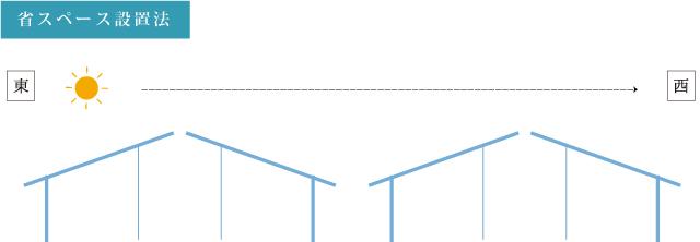 株式会社TAIKOU 太陽光発電事業 省スペース設置法